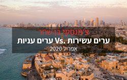 ערים עשירות Vs. ערים עניות 2020